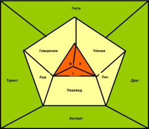 схема последовательного изучения языков